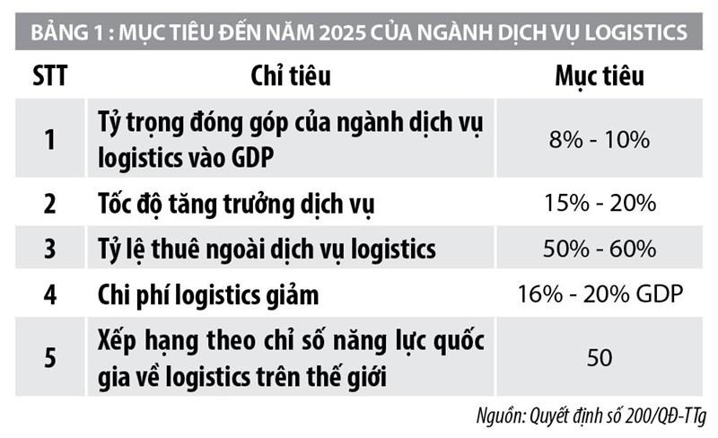 Xu hướng phát triển logistics tại Việt Nam trong Cuộc cách mạng công nghiệp 4.0 - Ảnh 1