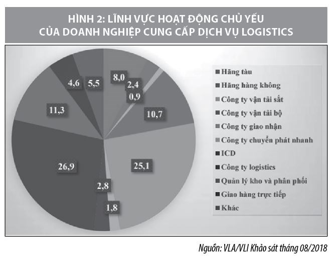 Xu hướng phát triển logistics tại Việt Nam trong Cuộc cách mạng công nghiệp 4.0 - Ảnh 3