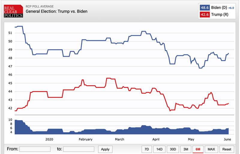 Hình cho thấy số điểm thăm dò của Tổng thống Trump và cựu Phó Tổng Thống Joe Biden.