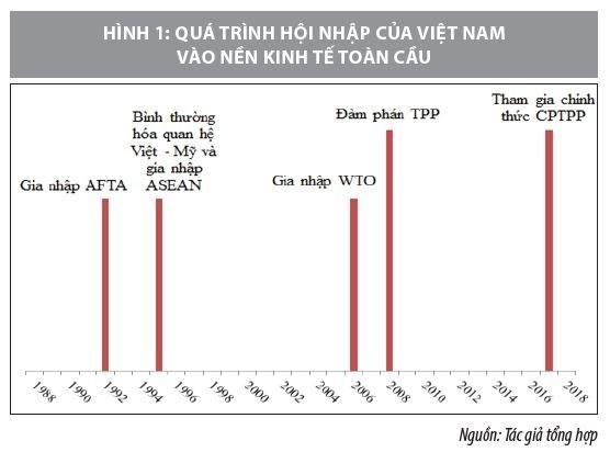 Nâng cao chất lượng thu hút FDI vào Việt Nam trong thời gian tới - nhìn từ góc độ thể chế - Ảnh 1
