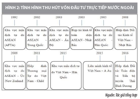 Nâng cao chất lượng thu hút FDI vào Việt Nam trong thời gian tới - nhìn từ góc độ thể chế - Ảnh 2
