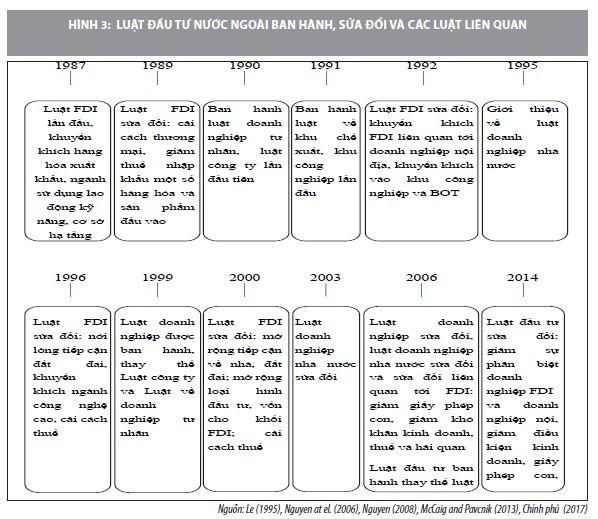 Nâng cao chất lượng thu hút FDI vào Việt Nam trong thời gian tới - nhìn từ góc độ thể chế - Ảnh 4