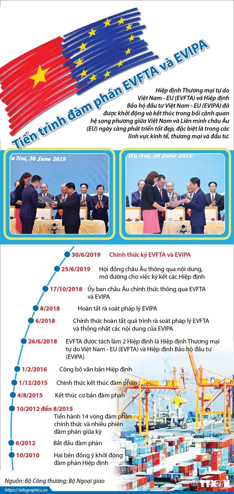 [Infographics] Tiến trình đàm phán hai hiệp định EVFTA và EVIPA - Ảnh 1