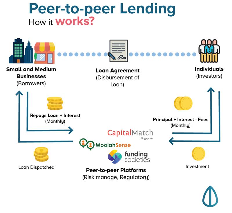 Cách thức hoạt động của cho vay ngang hàng (P2P Lending).