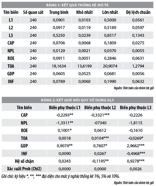 Đánh giá các yếu tố ảnh hưởng đến thanh khoản của ngân hàng thương mại Việt Nam - Ảnh 1