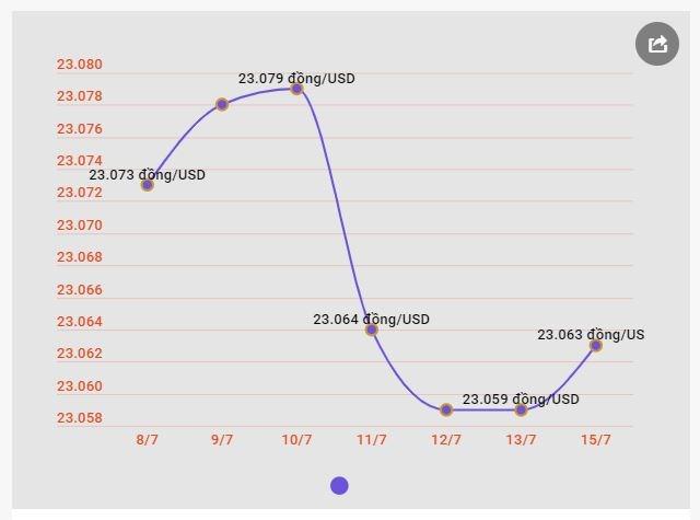 Giá vàng SJC đồng loạt đi xuống phiên mở cửa ngày đầu tuần - Ảnh 1