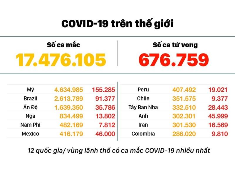 [Infographics] Diễn biến mới nhất dịch viêm đường hô hấp cấp Covid-19  - Ảnh 4