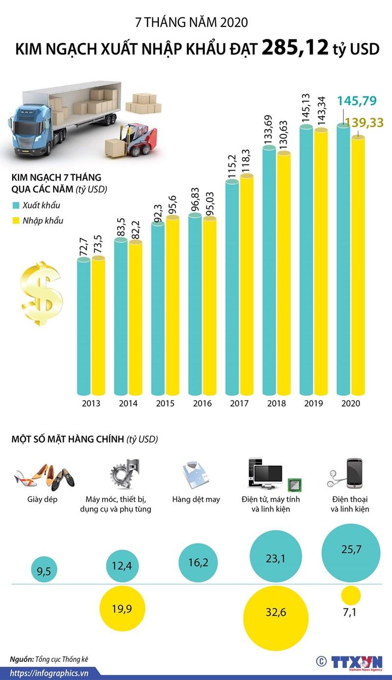 [Infographics] 7 tháng năm 2020, tổng kim ngạch xuất nhập khẩu đạt 285,12 tỷ USD - Ảnh 1