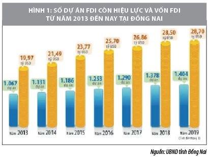 Thu hút FDI theo hướng chọn lọc, bền vững: Nhìn từ thực tế tỉnh Đồng Nai - Ảnh 1