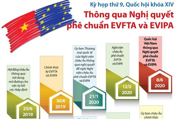 Bnews.vn Các dấu mốc quan trọng về Hiệp định EVFTA và EVIPA.