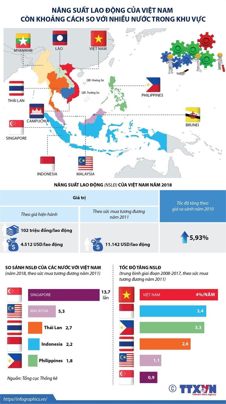 Dù có tốc độ tăng trưởng khá nhưng năng suất lao động của Việt Nam vẫn còn khoảng cách so với nhiều nước trong khu vực.