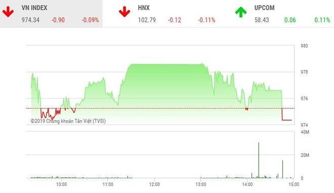 Phiên chiều 9/8: Lực bán gia tăng, VN-Index xuống sát mức đáy của ngày - Ảnh 1