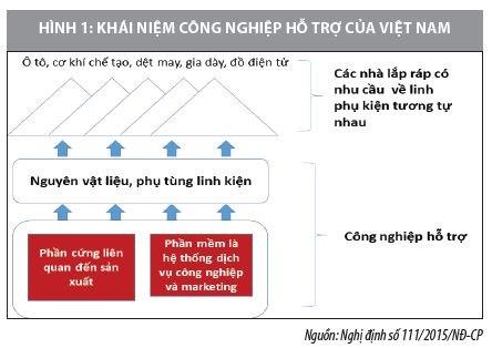Phát triển công nghiệp hỗ trợ ở Việt Nam - Ảnh 1