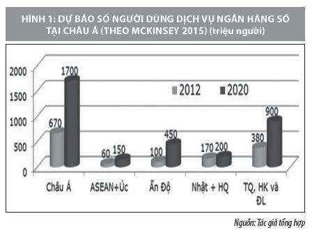 Cách mạng công nghiệp 4.0 và những vấn đề đặt ra với các ngân hàng Việt Nam - Ảnh 1