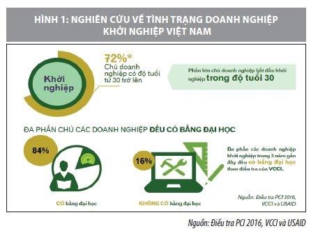 Thúc đẩy hoạt động khởi nghiệp ở Việt Nam - Ảnh 1