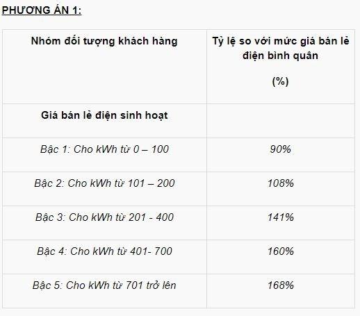 Bộ Công Thương đề xuất phương án cơ cấu biểu giá bán lẻ điện - Ảnh 1