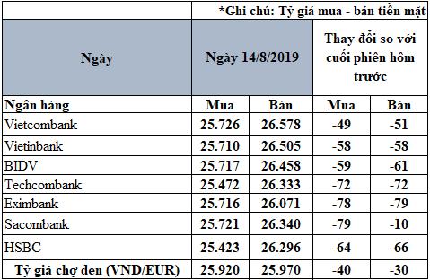 Tỷ giá Euro niêm yết tại một số ngân hàng lúc 9h30 ngày 14/8 (Nguồn: PV tổng hợp)