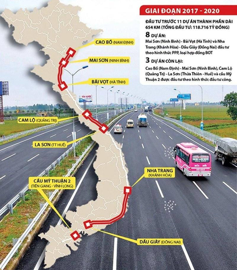 Sơ đồ các đoạn tuyến cao tốc Bắc - Nam sắp triển khai.