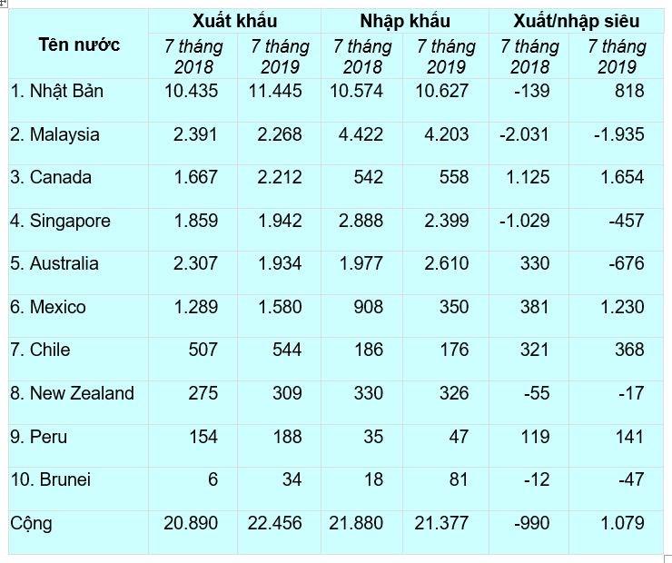 Xuất nhập khẩu, xuất nhập siêu của Việt Nam với 10 nước còn lại của CPTTP (triệu USD). Nguồn: TCHQ.
