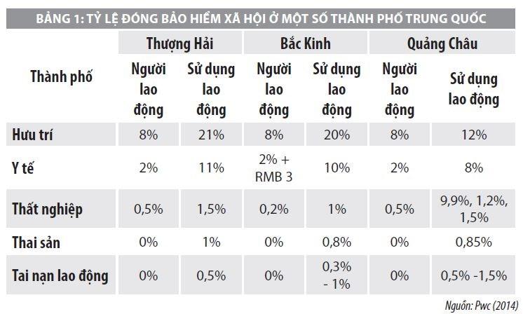 Quản lý thu Bảo hiểm Xã hội tại Trung Quốc và bài học cho Việt Nam - Ảnh 1