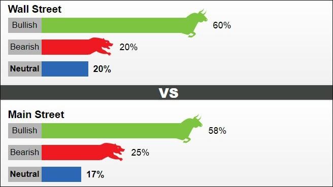 Tỷ lệ dự báo và nhận định về giá vàng trong tuần tới. Ảnh: Kitco News.