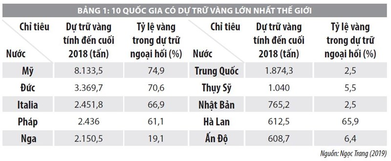Chính sách quản lý thị trường vàng tại Ấn Độ và bài học kinh nghiệm cho Việt Nam - Ảnh 1