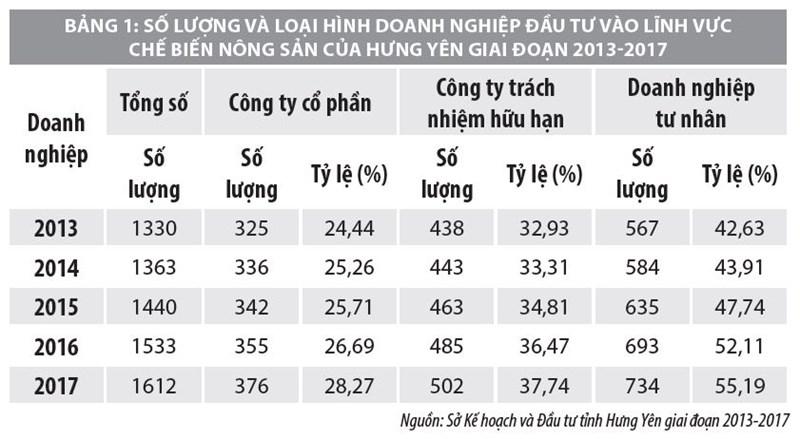 Giải pháp thu hút đầu tư vào lĩnh vực chế biến nông sản tỉnh Hưng Yên - Ảnh 1