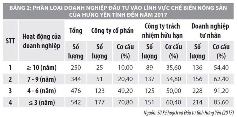 Giải pháp thu hút đầu tư vào lĩnh vực chế biến nông sản tỉnh Hưng Yên - Ảnh 2