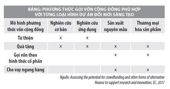 Mô hình gọi vốn cộng đồng trên thế giới và khả năng áp dụng tại Việt Nam - Ảnh 1