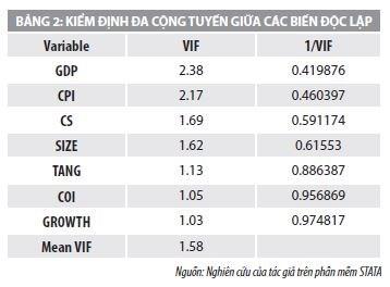 Yếu tố tác động đến hiệu quả kinh doanh: thực tiễn các công ty chứng khoán Việt Nam - Ảnh 1