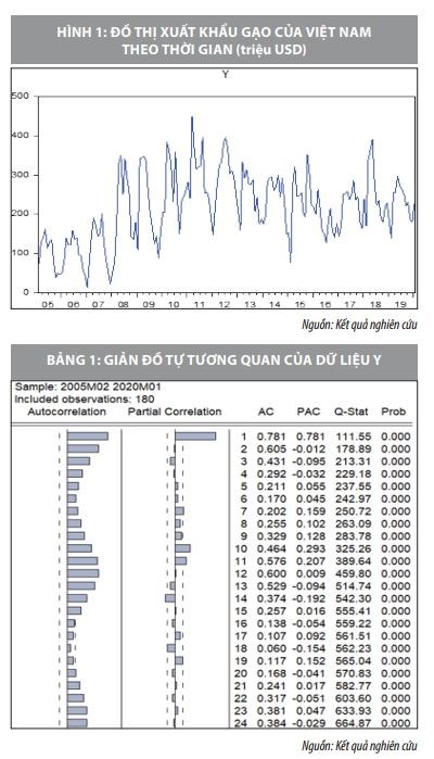Ứng dụng của mô hình Lasso trong dự báo chỉ số kinh tế - Ảnh 1