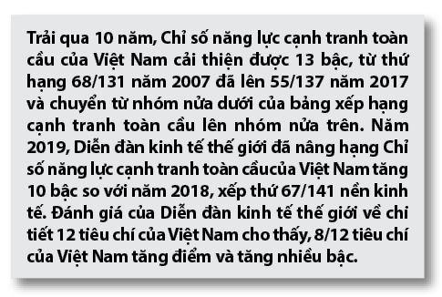 Nâng cao năng lực cạnh tranh quốc gia của Việt Nam trước yêu cầu mới  - Ảnh 1