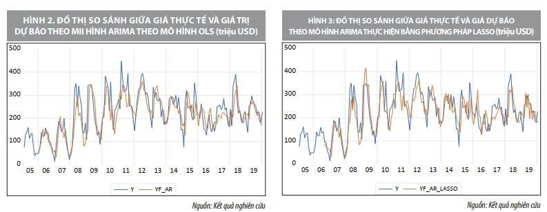 Ứng dụng của mô hình Lasso trong dự báo chỉ số kinh tế - Ảnh 10