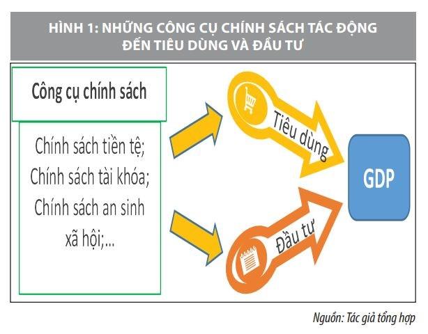 Gợi ý chính sách hỗ trợ phát triển kinh tế Việt Nam hậu Covid-19  - Ảnh 1