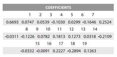 Ứng dụng của mô hình Lasso trong dự báo chỉ số kinh tế - Ảnh 13
