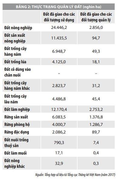 Thực trạng tăng trưởng xanh trong nông nghiệp của Việt Nam - Ảnh 2