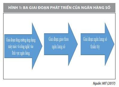 Phát triển ngân hàng số ở Việt Nam: Thực trạng và đề xuất - Ảnh 1
