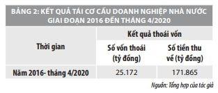 Thúc đẩy tiến trình thoái vốn nhà nước tại các doanh nghiệp nhà nước ở Việt Nam - Ảnh 2