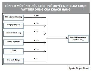 Các nhân tố ảnh hưởng đến quyết định vay tiêu dùng của khách hàng: Nghiên cứu tại Agribank chi nhánh TP. Đà Nẵng - Ảnh 3