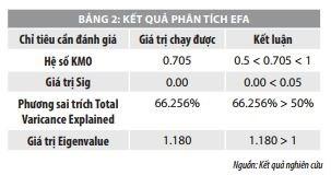 Các nhân tố ảnh hưởng đến quyết định vay tiêu dùng của khách hàng: Nghiên cứu tại Agribank chi nhánh TP. Đà Nẵng - Ảnh 6