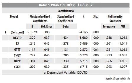 Các nhân tố ảnh hưởng đến quyết định vay tiêu dùng của khách hàng: Nghiên cứu tại Agribank chi nhánh TP. Đà Nẵng - Ảnh 7