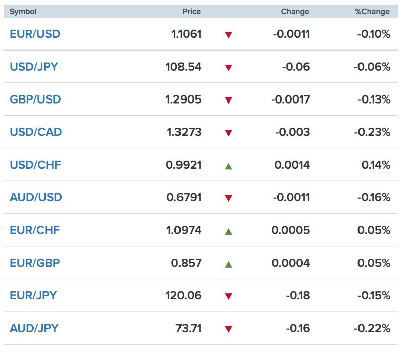 Tỷ giá ngoại tệ các đồng tiền trong rổ tiền tệ thế giới (nguồn CNBC).