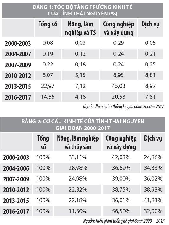 Đầu tư trực tiếp nước ngoài và những tác động đến kinh tế tỉnh Thái Nguyên - Ảnh 1