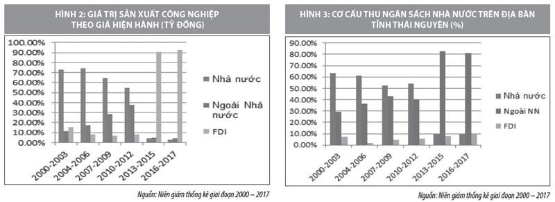 Đầu tư trực tiếp nước ngoài và những tác động đến kinh tế tỉnh Thái Nguyên - Ảnh 3