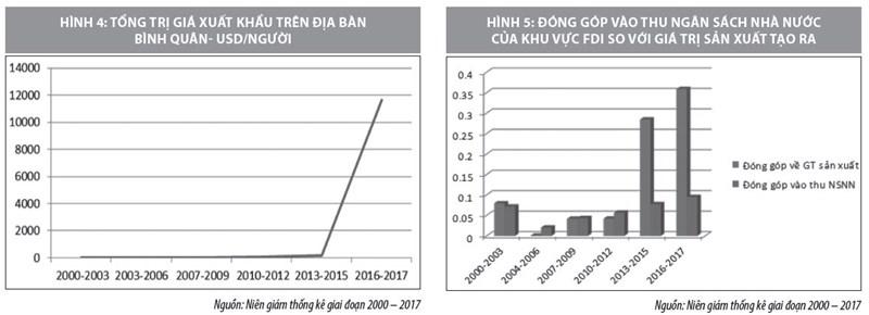 Đầu tư trực tiếp nước ngoài và những tác động đến kinh tế tỉnh Thái Nguyên - Ảnh 4