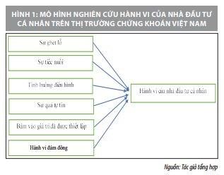 Nghiên cứu các nhân tố ảnh hưởng đến quyết định của nhà đầu tư cá nhân trên thị trường chứng khoán Việt Nam - Ảnh 1