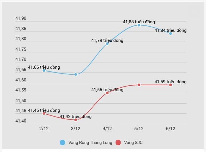 Giá vàng SJC tăng 140.000 đồng mỗi lượng sau một tuần giao dịch - Ảnh 1