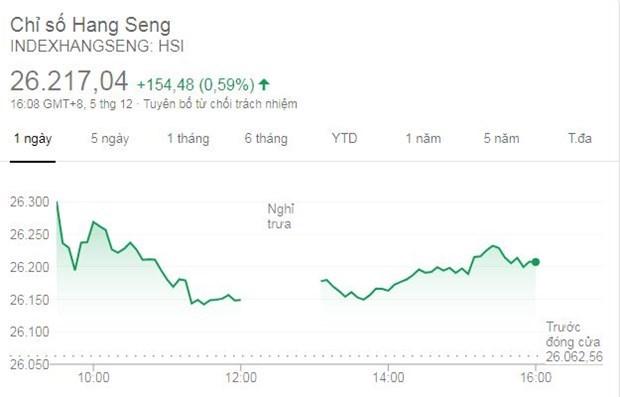 Bảng chỉ số Hang Seng ngày 5/12. (Nguồn: INDEXHANGSENG)