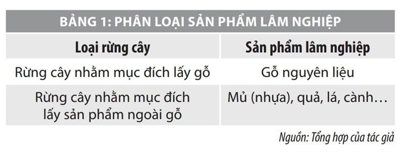 Bàn về phương pháp xác định giá thành sản phẩm tại các doanh nghiệp lâm nghiệp Việt Nam - Ảnh 1