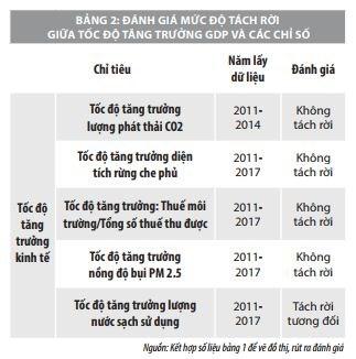 Một số vấn đề về kinh tế xanh tại Việt Nam  - Ảnh 2